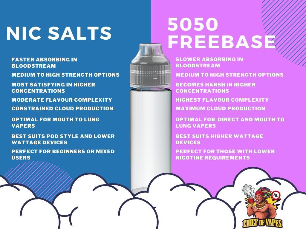 Nic Salts vs Freebase Nicotine The Complete Guide